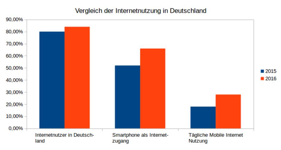 Vergleich der Internetnutzung in Deutschland